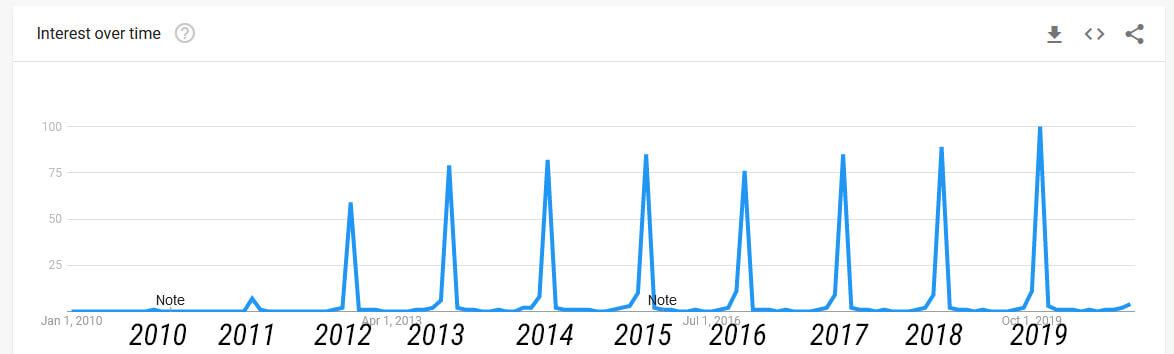 Interesul după Black Friday între 2010 și 2019